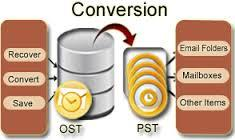 Easily read OST as PST - OST Converter Software